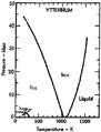 Phase diagram of ytterbium (1975).png