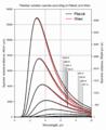 PlanckWien linear 150dpi en.png