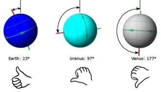 Axial tilt - The axial tilt of Earth, Uranus, and Venus