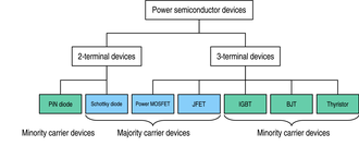 Power semiconductor device - Fig. 1: The power devices family, showing the principal power switches.