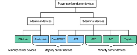 Power Semiconductor Switches