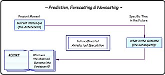 Thought experiment - Image: Prediction, Forecasting and Nowcasting
