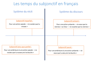 Subjonctif Present En Francais Wikipedia