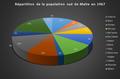 Répartition de la population de la région sud de Malte en 1967.png