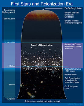 Schematic timeline of the universe depicting reionization s place in