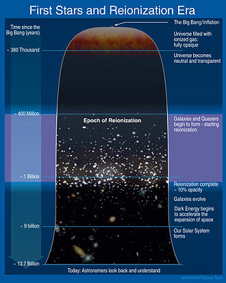 Reionization - Schematic timeline of the universe, depicting reionization's place in cosmic history.