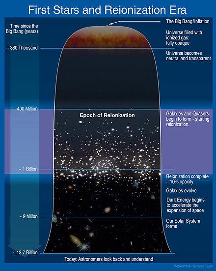 age univers