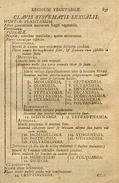 At the start of modern zoological nomenclature, linnaeus' tenth.
