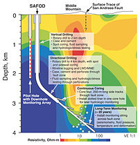 San Andreas Fault SAFOD Project.jpg