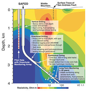San Andreas Fault Observatory at Depth - Schematic representation of the SAFOD borehole and pilot hole.