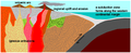 Sierran Arc Subduction.png