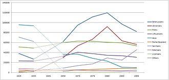 Demographics of Latvia - Smaller ethnic minorities