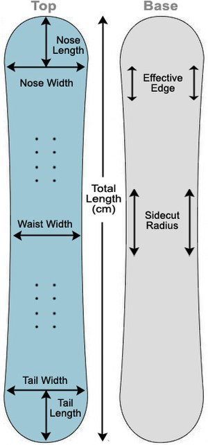 Snowboard - Diagram of a Snowboard and its various elements that affect sizing