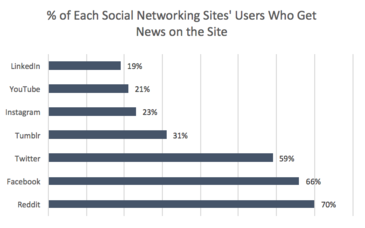 Social networking site user graph.png
