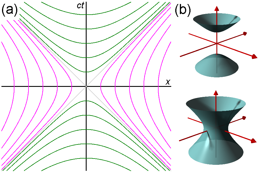 Spacelike and Timelike Invariant Hyperbolas