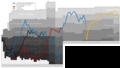 St polten Performance Graph.png