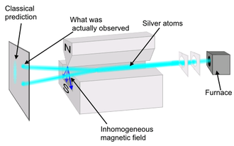 Two-state quantum system - An electrically neutral silver atoms beam through Stern–Gerlach experiment's inhomogeneous magnetic field splits into two, each of which corresponds to one possible spin value of the outermost electron of the silver atom.