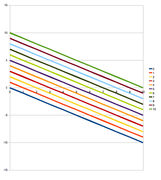File:Subtraction chart.png