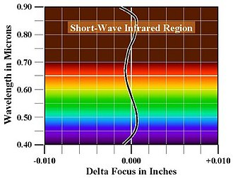 Superachromat - Superachromatic lens brings 4 wavelengths to a common focal plane, and has near-zero residual chromatic aberration.