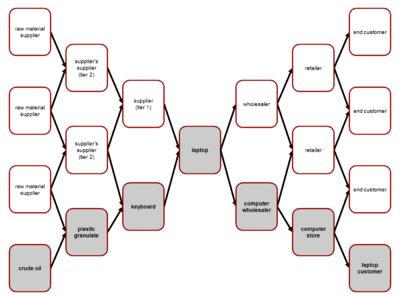 供应链概念图