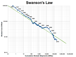 Growth of photovoltaics - Image: Swansons law
