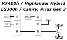 Hybrid Synergy Drive - Wikipedia