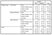 Table of gender by major with percents.png