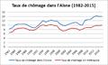 Taux de chômage dans l'Aisne (1982-2015).png
