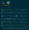 Ten Years Of Wikipedia preview (fr).png