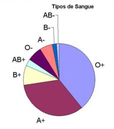 Distribuição do fator Rh mundial.