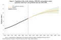 UN population estimates and projection 1950-2011.png