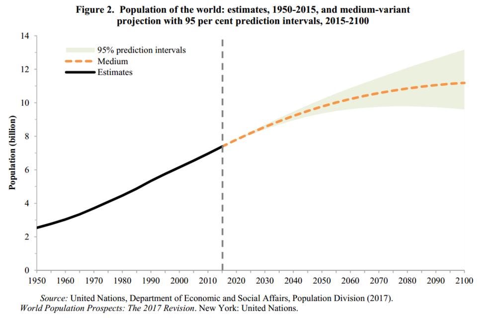 UN population estimates and projection 1950-2011