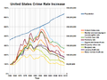 US crime rate increase since 1960.png