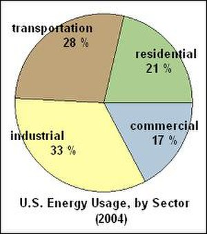 Energy conservation in the United States