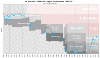 FC Viktoria 1889 Berlin - Historical chart of Viktoria and predecessors' league performance after WWII