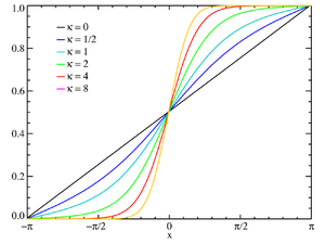 Von Mises distribution - Plot of the von Mises CMF