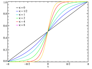 Plot of the von Mises CMF