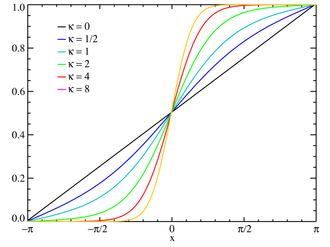 Von Mises distribution - Plot of the von Mises CMF