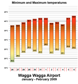 Early 2009 southeastern Australia heat wave - Graph of minimum and maximum temperatures recorded at the Wagga Wagga Airport.