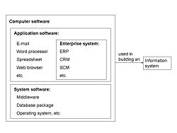 What is an enterprise system?