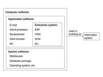 Enterprise system - What is an enterprise system?