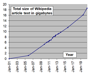 English Wikipedia - Image: Wikipedia article size in gigabytes