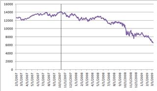 United States bear market of 2007–2009