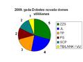 2009 vēlēšanas Dobeles novads.PNG