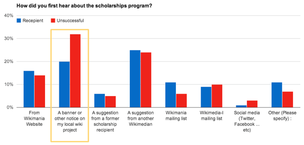 2014 Wikimania Scholarship Survey - Results - Banner.png