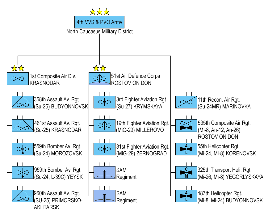 4th Air Army (Russia)