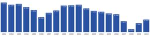 Aasiaat - Image: Aasiaat population dynamics