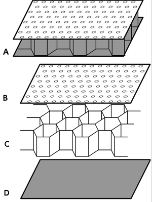 Acoustic liner - A composite sandwich acoustic liner (A) with perforate face-sheet (B) honeycomb core (C) and back-skin (D)