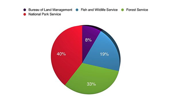 Share of area managed by each agency as of 2012 Acres By Agency pie chart.jpg