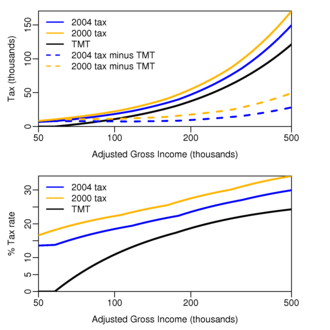 Alternative minimum tax - (Top) Comparison of the regular tax on wages only (not taking into account any deductions) in 2000 and 2004 (orange and blue lines respectively) with the tentative minimum tax (AMT before deducting regular tax) (same brown line for both 2000 and 2004) for a married couple who are filing jointly. Two dashed lines show the margins between the tentative minimum tax and the regular tax rates in 2000 and 2004—and how this margin was becoming narrower from year to year. This means that not many deductions are needed before the AMT must be paid. And one needs to claim fewer deductions in subsequent years in order for the parity to be reached, and thus to get into the AMT territory. (The tentative minimum tax is the minimum amount of tax a person will end up paying. If it is less than the usual tax then there is no AMT.) (Bottom) The same narrowing gap between regular tax and tentative minimum tax is shown in terms of effective tax rates paid on various amounts of AGI in 2000 and 2004.